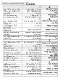 Chumash Parshas Lech Lecha Perek Chapter 16 Translations Teitch Sheets