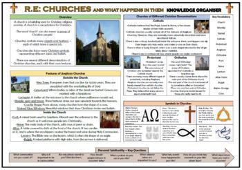 Churches Knowledge Organizer!