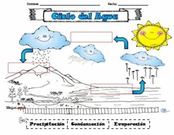 Ciclo del Agua para Kinder