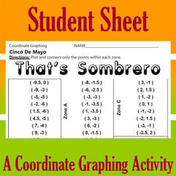 Cinco de Mayo - That's Sombrero - A Coordinate Graphing Activity