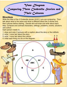 Cinderella and Culture Bundle:  A Multicultural Fairytale Reading Unit