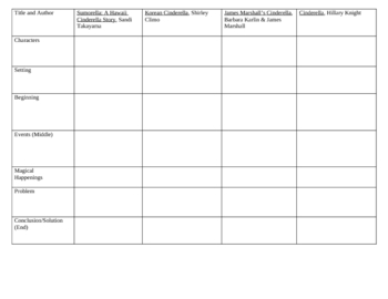 Cinderella Story Comparisons Chart
