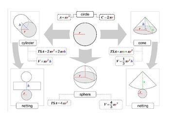 Circle:- Area, Perimeter, Total Surface Area and Volume formulas