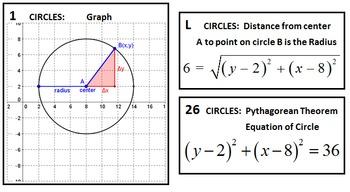 Circle Equations & Graphs Card Sort