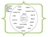 Circle Map of Math Tools