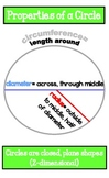 Circle Poster- Properties of a Circle: Circumference, Diameter, Radius, Chord