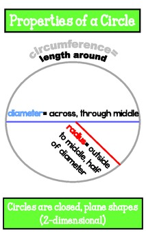 Circle Poster- Properties of a Circle: Circumference, Diameter, Radius, Chord