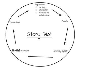 Plot Story Circle