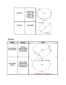 Circle Theorems Cheat Sheet by Britanie Turner | TpT