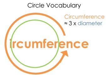 Circle Vocabulary