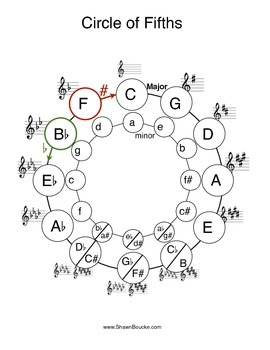 Circle of 5ths blank and filled in for all clefs