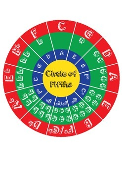 Circle of Fifths Graphic