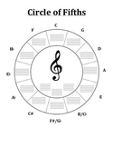 Circle of Fifths Review Treble Clef