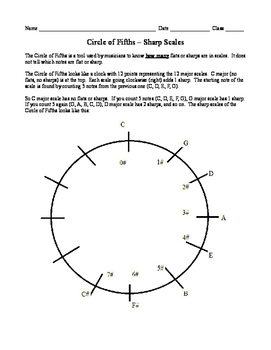 Circle of Fifths - Sharp Scales - Lesson and Worksheet