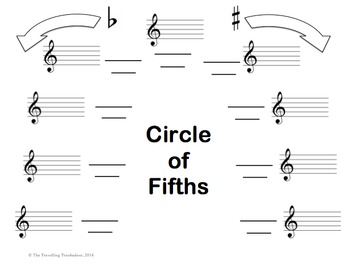 Circle of Fifths Template - Up to and Including 4 Sharps and 4 Flats