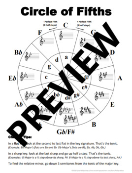 "Circle of Fifths chart with ""cheater tips"""