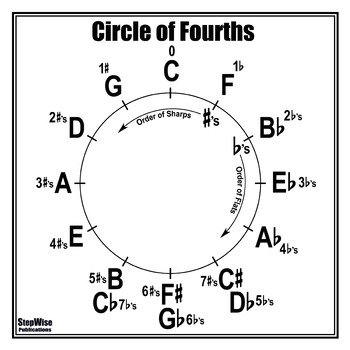 Circle of Fourths/4ths Poster