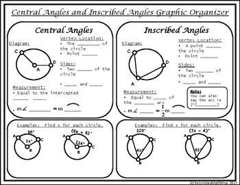 circles central vs inscribed angles graphic organizer freebie. Black Bedroom Furniture Sets. Home Design Ideas