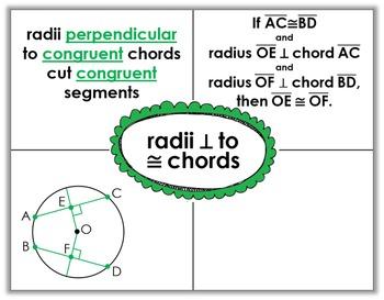 Circles Notes: Arcs, Angles, Chords, Tangents, Secants, Sector Areas, Equations