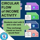 Circular Flow of Income Activity