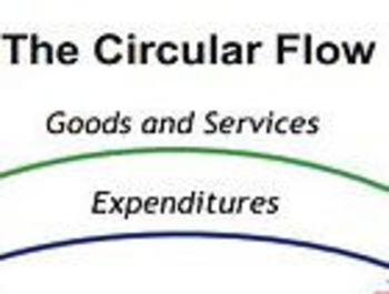 Circular Flow of Income/Money