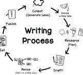 Circular Writing Process Chart