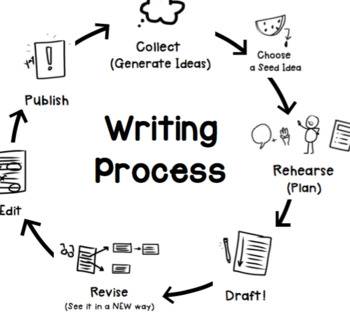 Circular Writing Process Chart