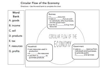Circulular Flow of the Economy: VA Civics & Economics SOL CE 12b