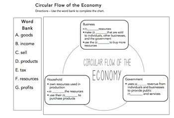Circulular Flow of the Economy: VA Civics & Economics SOL CE 12b