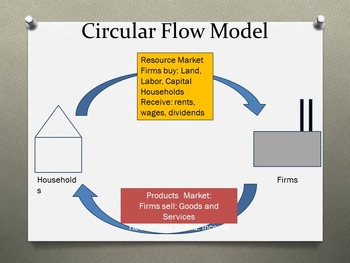 Circular Flow Model Power Point