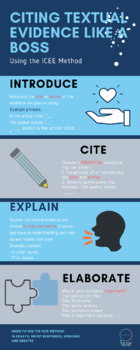 Citing Textual Evidence Like a Boss- Infographic/ Poster