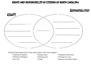 Citizens Rights and Responsibilities Venn Diagram