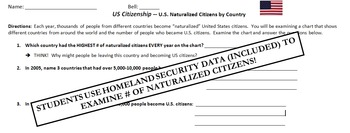 Citizenship Activity - Naturalized Citizens and Practice Test Questions