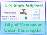 City of Vancouver Water Consumption Line Graph - Different