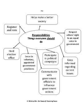 Civic Duties & Responsibilities Graphic Organizers