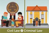 Civics- Conflict Resolution- Civil and Criminal Case!