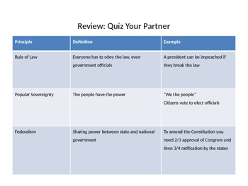 Civics EOC Review Study Guide PowerPoint