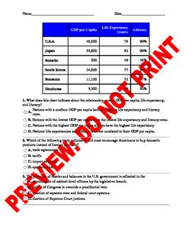 Civics & Economics Pre/Post Assessment