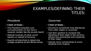 Civics Education (VA) Review PowerPoint Roles of President/Governor (Executive)