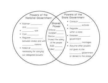 Civics Federalism Venn Diagram (Division of Power)