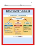 Civics:  Government Functions:  Limits of Government UNIT -4th SS