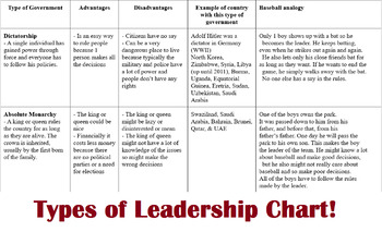 Civics- Leadership Styles! Autocracy, Democracy, Anarchy and more!