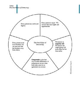 Civics - Pillars of Democracy (Graphic Organizer/Notes)