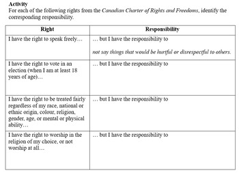 Civics- Rights and Responsibilities of a Citizen!