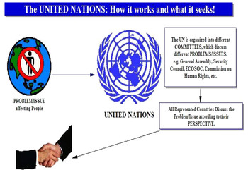 Civics- The United Nations Lesson Plan!