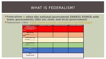 Civics Unit 11 Day 1 Federalism