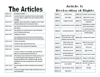 Civics Unit 11 Day 8 FL Constitution Outline Booklet