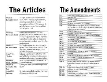 Civics Unit 11 Day 7 U.S. Constitution Outline Booklet   TpT