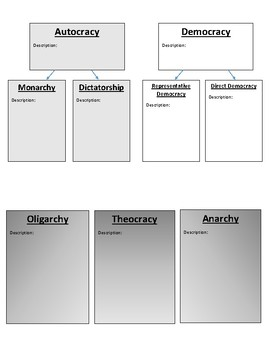 Civics Unit 12 Day 1 Government Structures Graphic Organizer