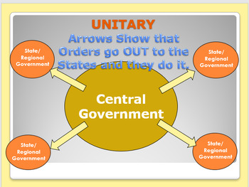 Civics Unit 12 Day 2 Federal-Confederal-Unitary-Parliamentary